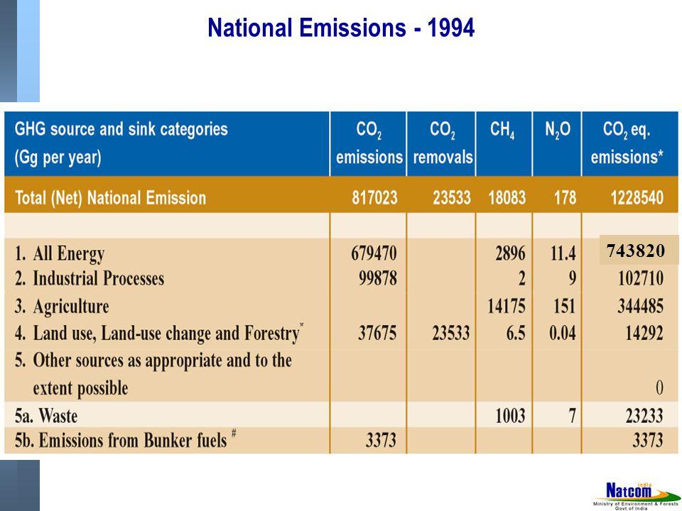 National Emissions - 1994 743820