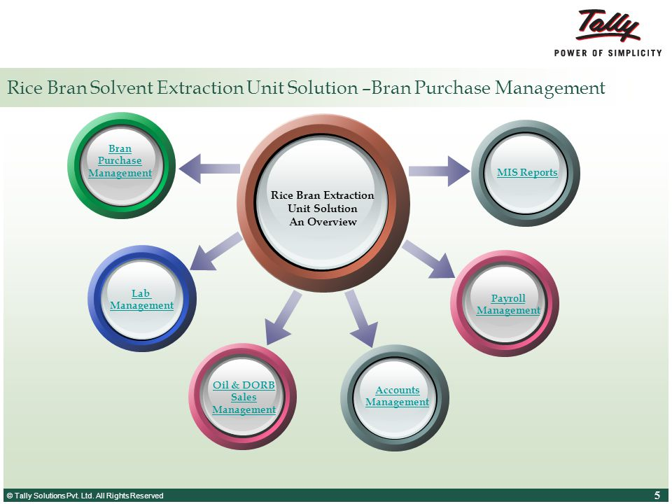 © Tally Solutions Pvt. Ltd. All Rights Reserved 5 5 Rice Bran Solvent Extraction Unit Solution –Bran Purchase Management Rice Bran Extraction Unit Sol