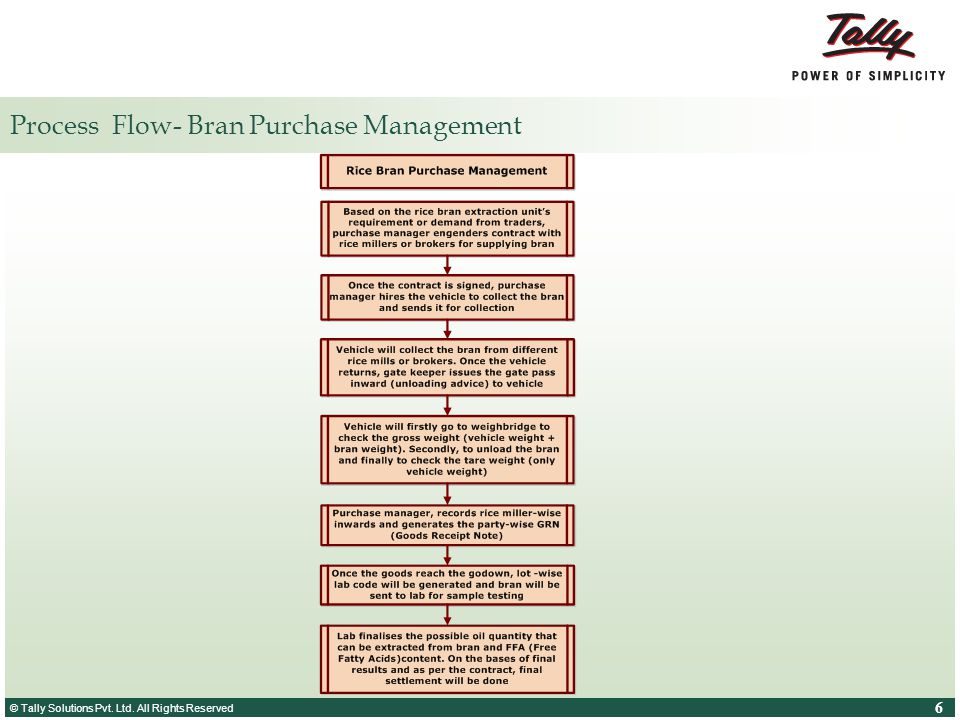 © Tally Solutions Pvt. Ltd. All Rights Reserved 6 6 Process Flow- Bran Purchase Management