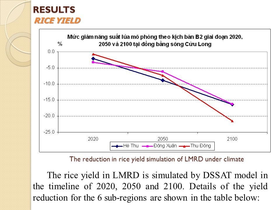 The reduction in rice yield simulation of LMRD under climate The rice yield in LMRD is simulated by DSSAT model in the timeline of 2020, 2050 and 2100.