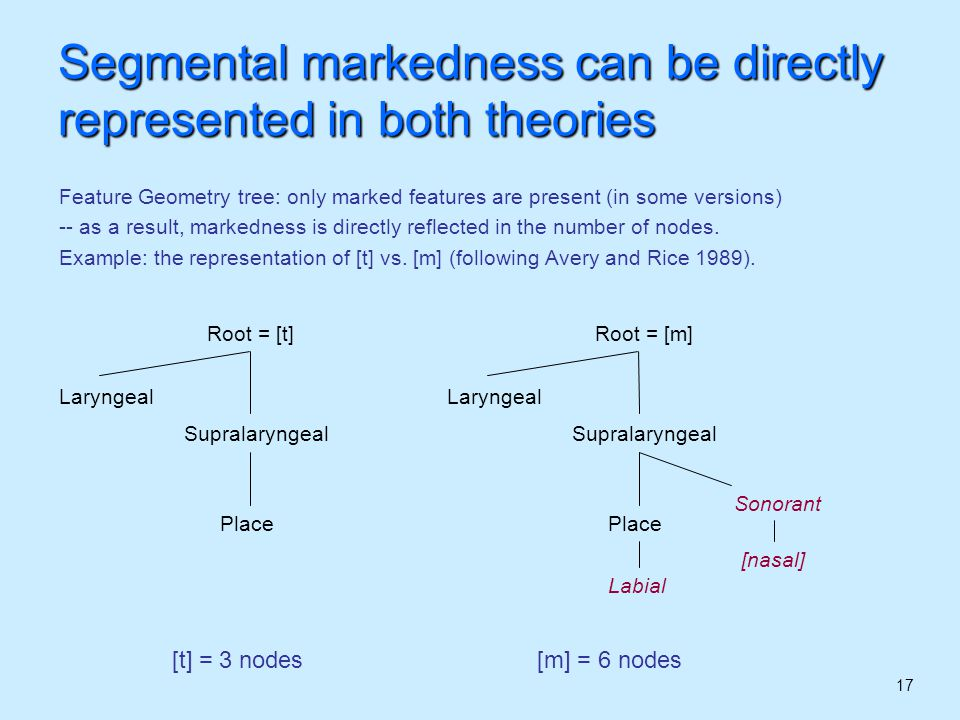 17 Segmental markedness can be directly represented in both theories Feature Geometry tree: only marked features are present (in some versions) -- as a result, markedness is directly reflected in the number of nodes.