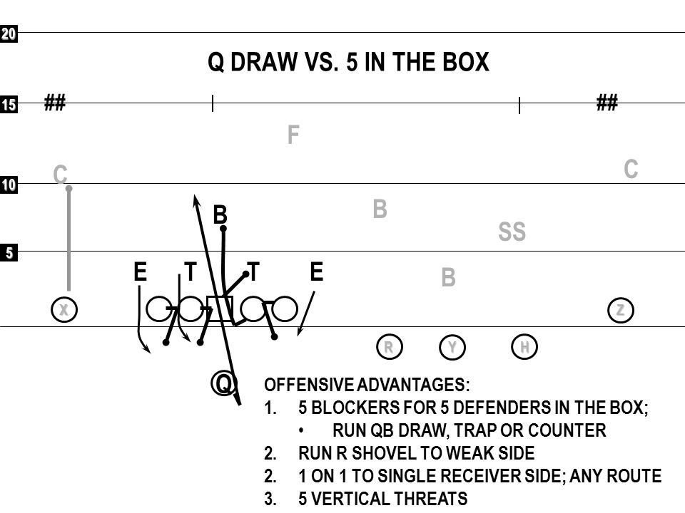 5 10 15 20 ## QR X YH Z Q DRAW VS. 5 IN THE BOX F C C SS B B B ETET OFFENSIVE ADVANTAGES: 1.5 BLOCKERS FOR 5 DEFENDERS IN THE BOX; RUN QB DRAW, TRAP O
