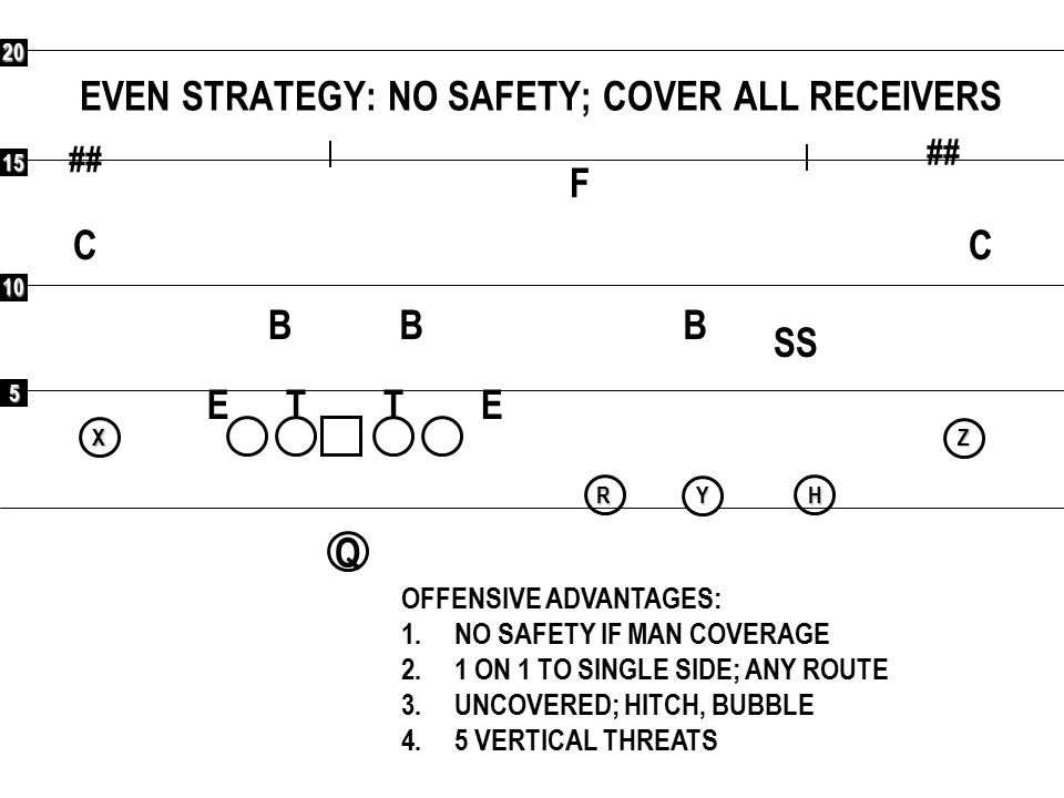 5 10 15 20 ## EVEN STRATEGY: NO SAFETY; COVER ALL RECEIVERS ## F CC SS BBB ETET OFFENSIVE ADVANTAGES: 1.NO SAFETY IF MAN COVERAGE 2.1 ON 1 TO SINGLE S