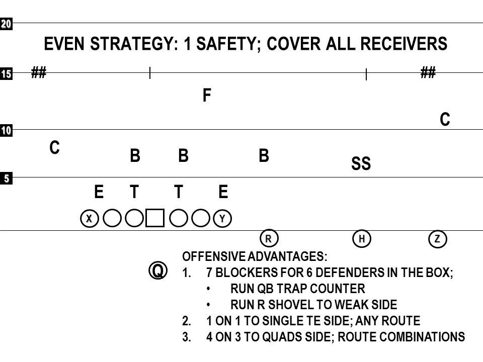 5 10 15 20 ## Q RXYHZ EVEN STRATEGY: 1 SAFETY; COVER ALL RECEIVERS F C C SS BBB ETET OFFENSIVE ADVANTAGES: 1.7 BLOCKERS FOR 6 DEFENDERS IN THE BOX; RU