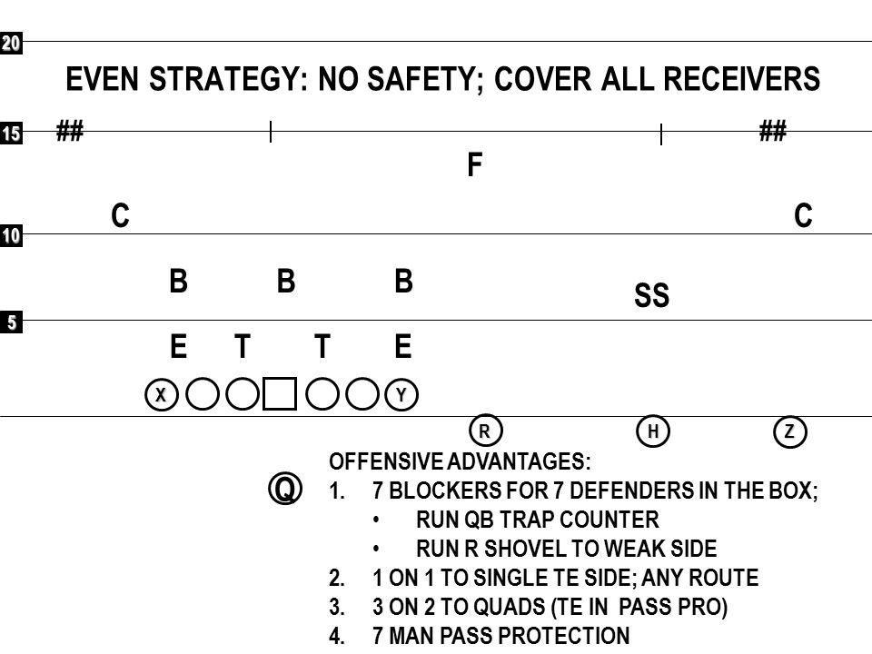 5 10 15 20 ## Q RXYHZ EVEN STRATEGY: NO SAFETY; COVER ALL RECEIVERS ## F CC SS BBB ETET OFFENSIVE ADVANTAGES: 1.7 BLOCKERS FOR 7 DEFENDERS IN THE BOX;