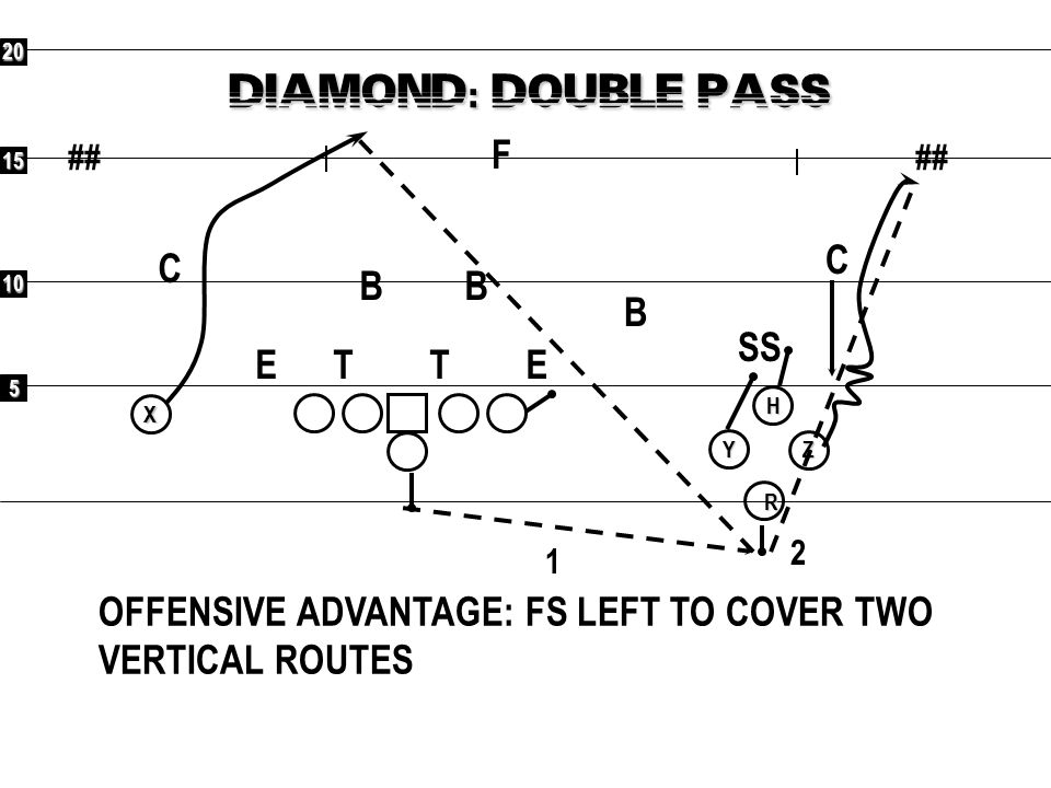 5 10 15 20 ## X R YHZ DIAMOND: DOUBLE PASS OFFENSIVE ADVANTAGE: FS LEFT TO COVER TWO VERTICAL ROUTES F C C SS B BB ETET 1 2