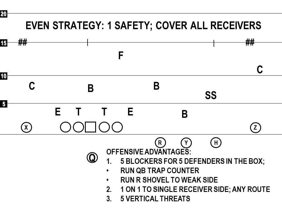 5 10 15 20 ## Q RXYHZ EVEN STRATEGY: 1 SAFETY; COVER ALL RECEIVERS F C C SS B B B ETET OFFENSIVE ADVANTAGES: 1.5 BLOCKERS FOR 5 DEFENDERS IN THE BOX;