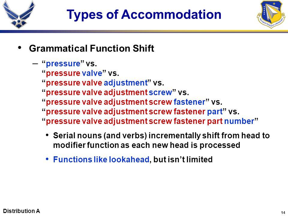 14 Grammatical Function Shift – pressure vs. pressure valve vs.
