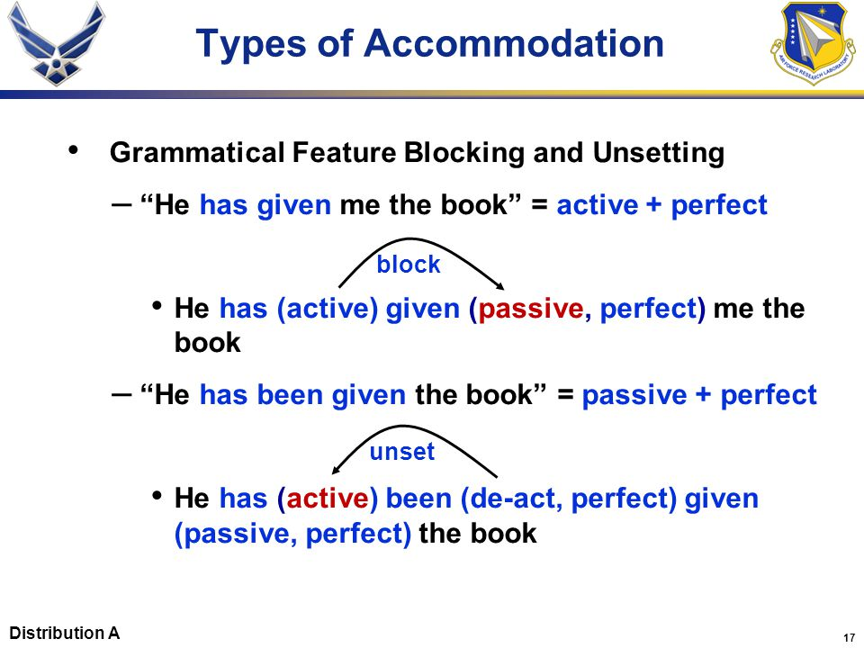 17 Types of Accommodation Grammatical Feature Blocking and Unsetting – He has given me the book = active + perfect He has (active) given (passive, perfect) me the book – He has been given the book = passive + perfect He has (active) been (de-act, perfect) given (passive, perfect) the book block unset Distribution A