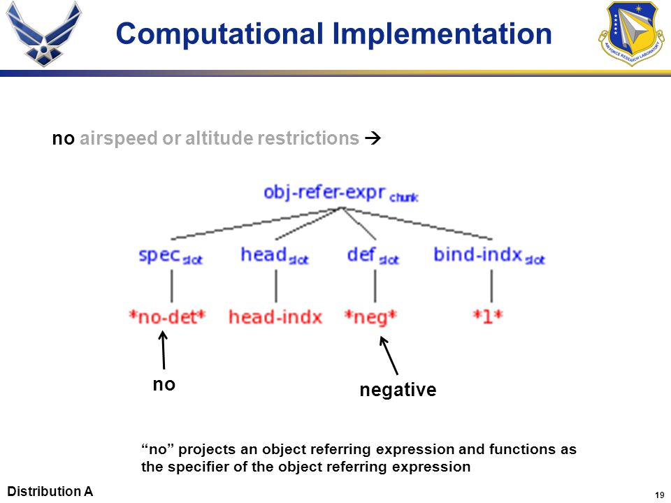 """19 Computational Implementation negative """"no"""" projects an object referring expression and functions as the specifier of the object referring expressio"""