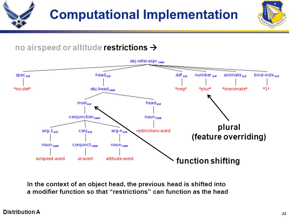 """22 Computational Implementation function shifting In the context of an object head, the previous head is shifted into a modifier function so that """"res"""