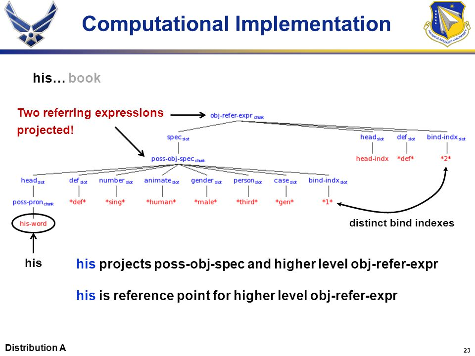 23 Computational Implementation his… book distinct bind indexes his projects poss-obj-spec and higher level obj-refer-expr his is reference point for