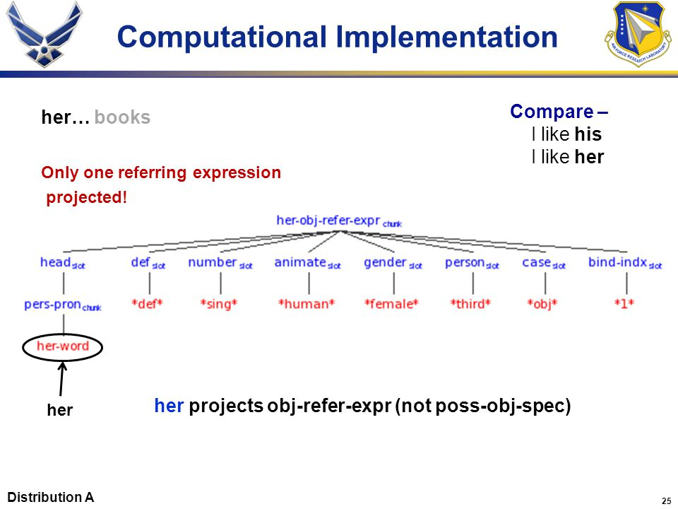 25 Computational Implementation her… books her projects obj-refer-expr (not poss-obj-spec) Compare – I like his I like her Only one referring expression projected.