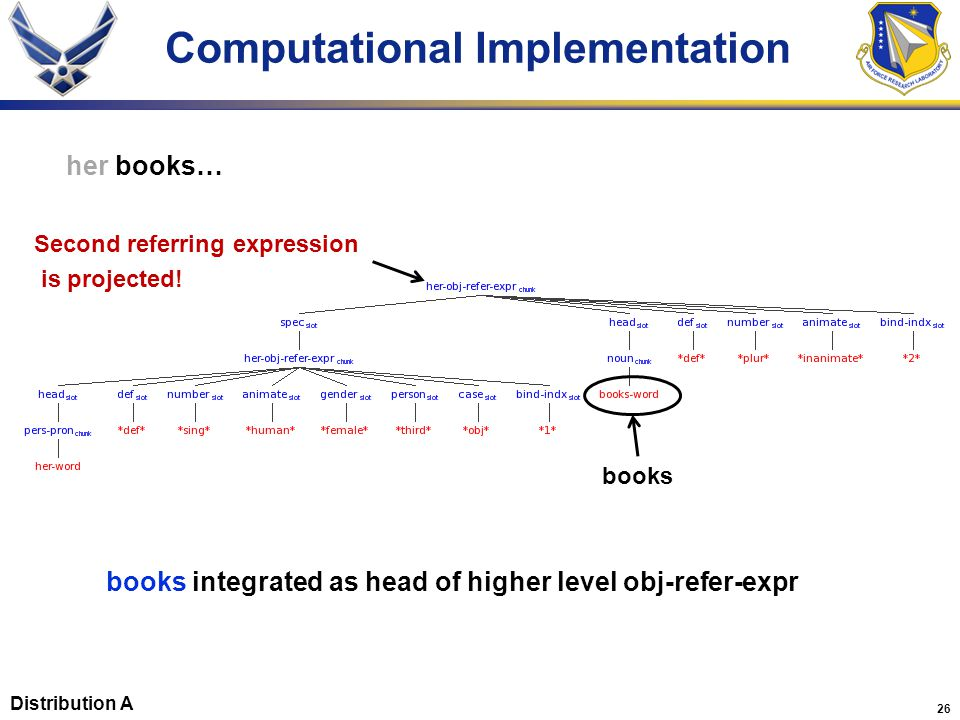 26 Computational Implementation her books… books integrated as head of higher level obj-refer-expr Second referring expression is projected.