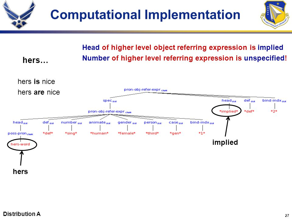 27 Computational Implementation hers… hers is nice hers are nice Head of higher level object referring expression is implied Number of higher level referring expression is unspecified.