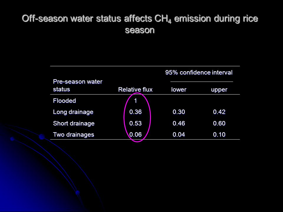 0.100.040.06 Two drainages 0.600.460.53 Short drainage 0.420.300.36 Long drainage 1Flooded upperlower 95% confidence interval Relative flux Pre-season water status Off-season water status affects CH 4 emission during rice season