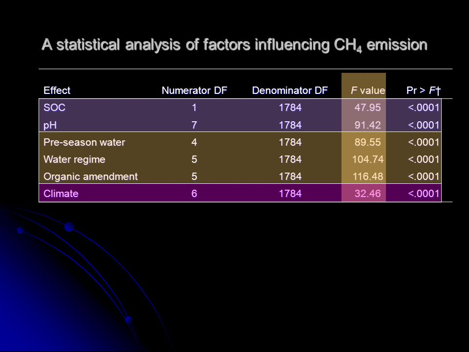 A statistical analysis of factors influencing CH 4 emission Effect Numerator DF Denominator DF F value Pr > F† SOC 1178447.95<.0001 pHpHpHpH7178491.42<.0001 Pre-season water 4178489.55<.0001 Water regime 51784104.74<.0001 Organic amendment 51784116.48<.0001 Climate 6178432.46<.0001