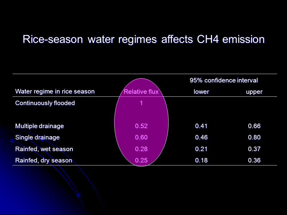 Rice-season water regimes affects CH4 emission 0.360.180.25 Rainfed, dry season 0.370.210.28 Rainfed, wet season 0.800.460.60 Single drainage 0.660.41
