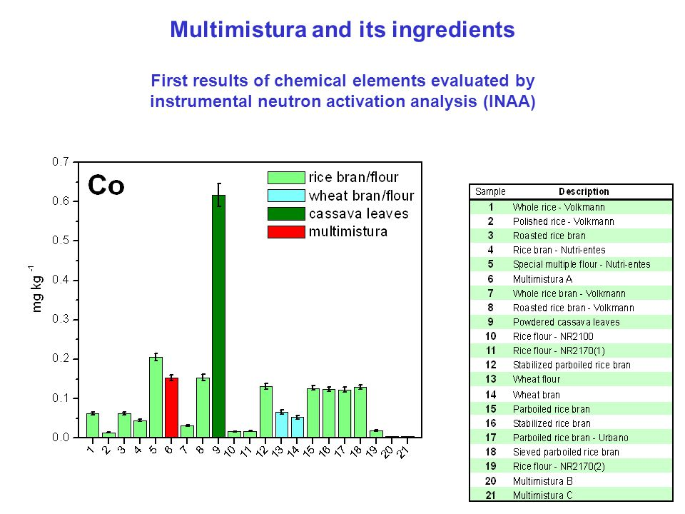 Multimistura and its ingredients First results of chemical elements evaluated by instrumental neutron activation analysis (INAA)