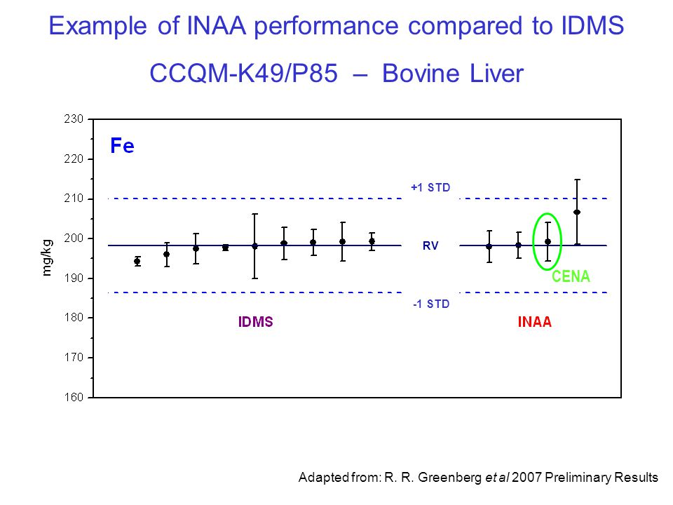 Example of INAA performance compared to IDMS CCQM-K49/P85 – Bovine Liver Adapted from: R.