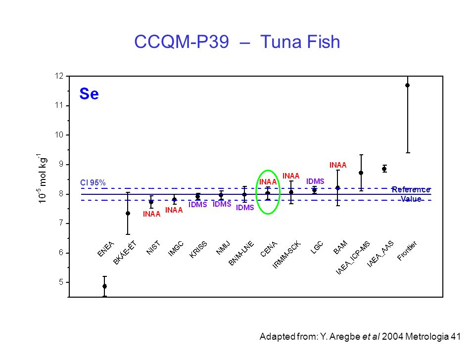 CCQM-P39 – Tuna Fish Adapted from: Y. Aregbe et al 2004 Metrologia 41 Reference Value CI 95%