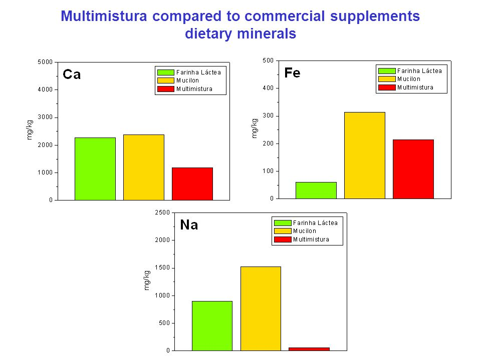 Multimistura compared to commercial supplements dietary minerals