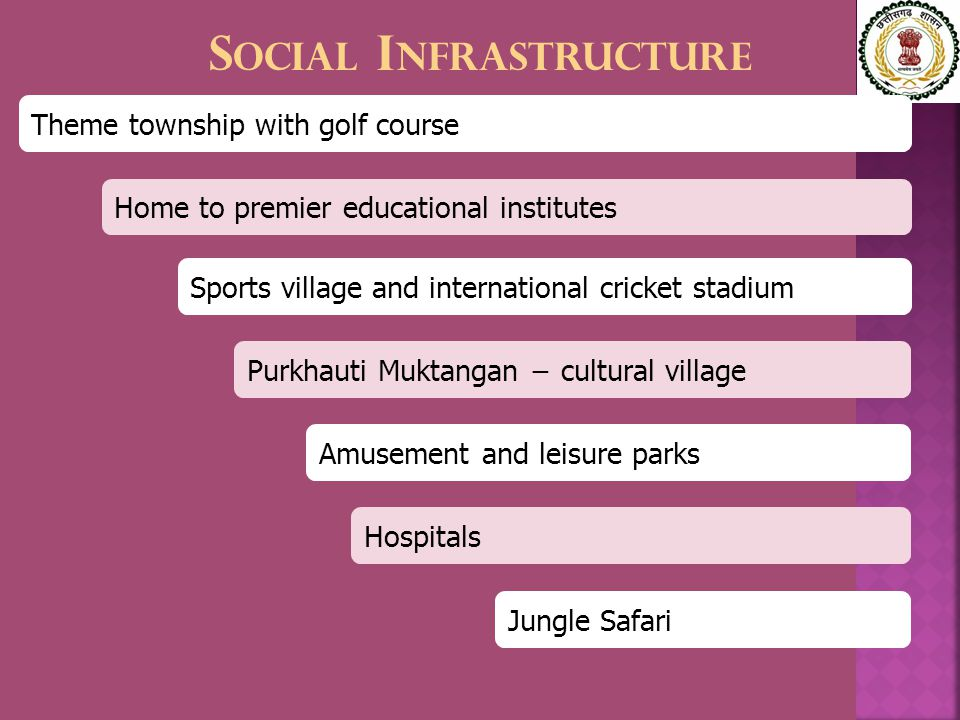 S OCIAL I NFRASTRUCTURE Home to premier educational institutes Theme township with golf course Sports village and international cricket stadium Amusement and leisure parks Hospitals Purkhauti Muktangan − cultural village Jungle Safari