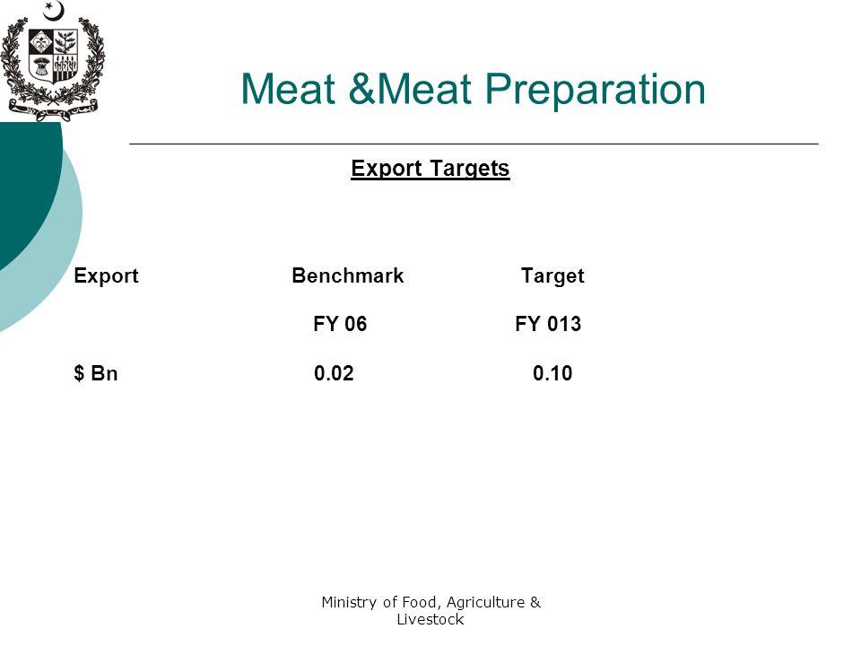 Ministry of Food, Agriculture & Livestock Meat &Meat Preparation Export Targets Export Benchmark Target FY 06 FY 013 $ Bn 0.02 0.10