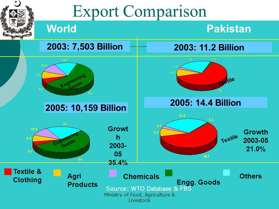 Ministry of Food, Agriculture & Livestock Fruits & Vegetables Export Benchmark Targets FY06 FY13 $ Bn 0.14 0.9-1.1