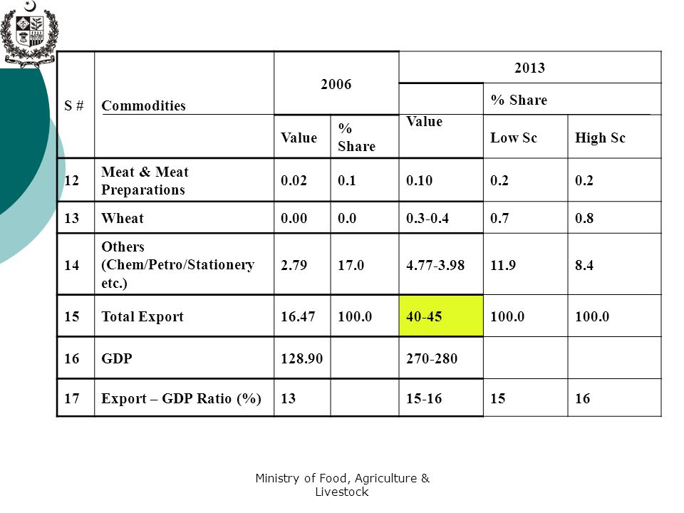 Ministry of Food, Agriculture & Livestock S #Commodities 2006 2013 Value % Share Value % Share Low ScHigh Sc 12 Meat & Meat Preparations 0.020.10.100.2 13Wheat0.000.00.3-0.40.70.8 14 Others (Chem/Petro/Stationery etc.) 2.7917.04.77-3.9811.98.4 15Total Export16.47100.040-45100.0 16GDP128.90 270-280 17Export – GDP Ratio (%)13 15-161516
