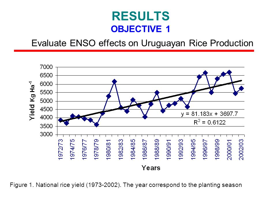 RESULTS OBJECTIVE 1 Evaluate ENSO effects on Uruguayan Rice Production Figure 1.