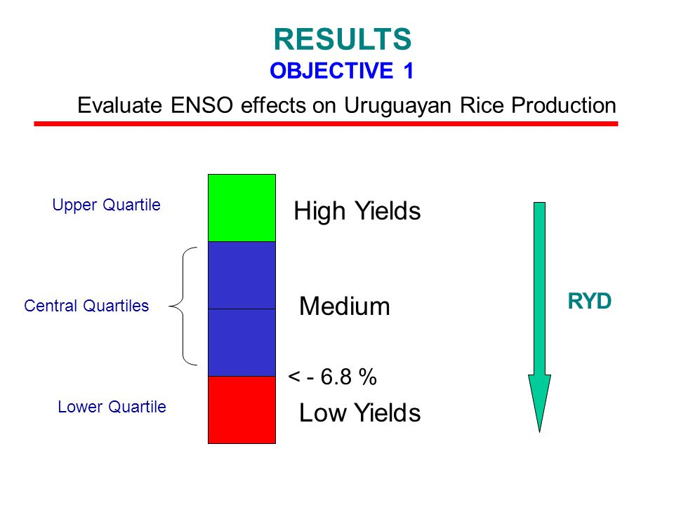 High Yields Medium Low Yields Upper Quartile Central Quartiles Lower Quartile < - 6.8 % RESULTS OBJECTIVE 1 Evaluate ENSO effects on Uruguayan Rice Production RYD