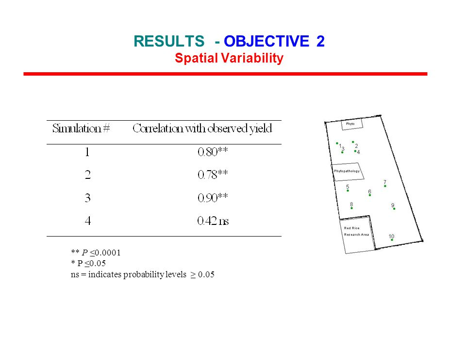 ** P ≤0.0001 * P ≤0.05 ns = indicates probability levels ≥ 0.05