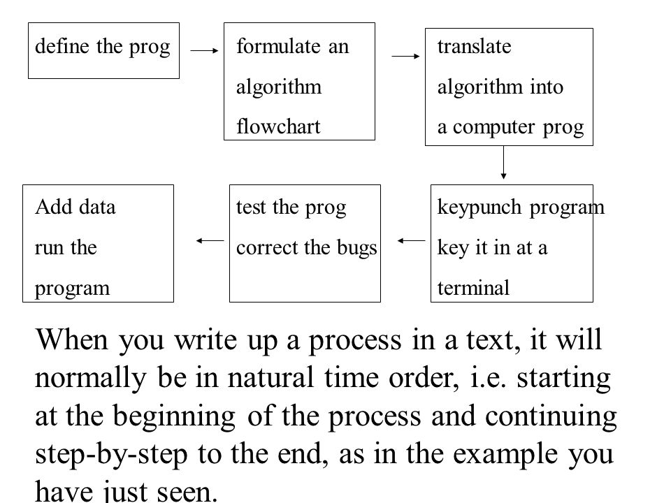 define the progformulate antranslate algorithmalgorithm into flowcharta computer prog Add datatest the prog keypunch program run the correct the bugskey it in at a programterminal When you write up a process in a text, it will normally be in natural time order, i.e.