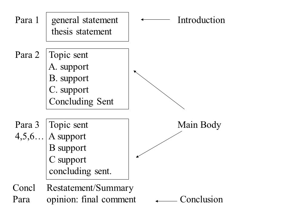 There are three main patterns for organizing the body of the essay.