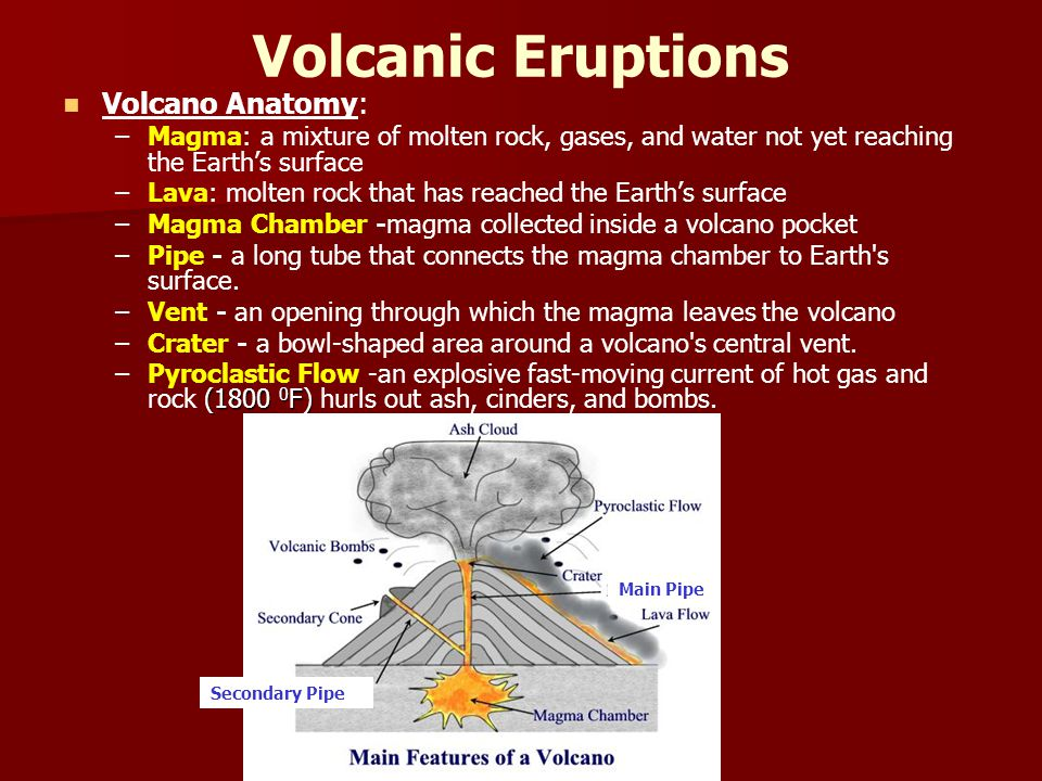 Volcanic Eruptions Volcano Anatomy: – –Magma: a mixture of molten rock, gases, and water not yet reaching the Earth's surface – –Lava: molten rock that has reached the Earth's surface – –Magma Chamber -magma collected inside a volcano pocket – –Pipe - a long tube that connects the magma chamber to Earth s surface.