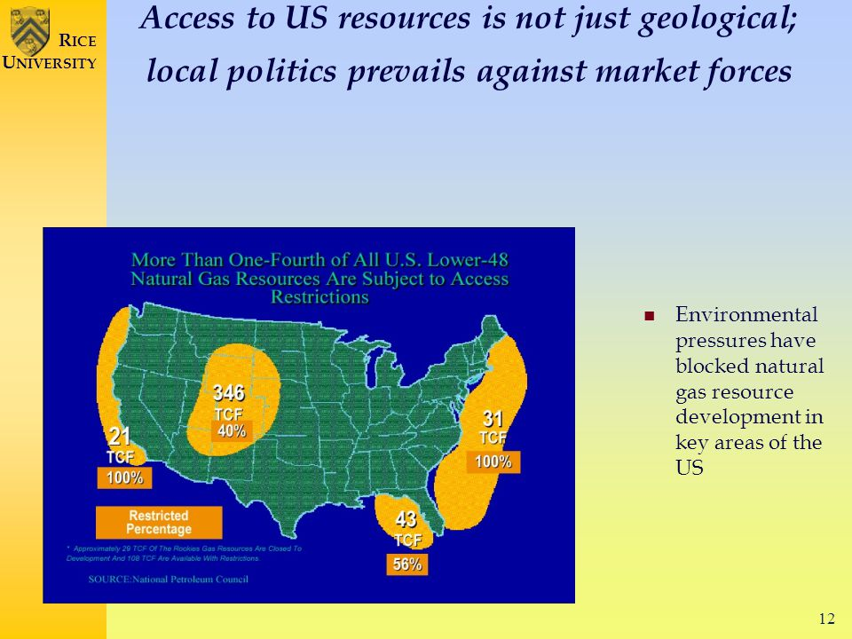 12 R ICE U NIVERSITY Access to US resources is not just geological; local politics prevails against market forces Environmental pressures have blocked natural gas resource development in key areas of the US