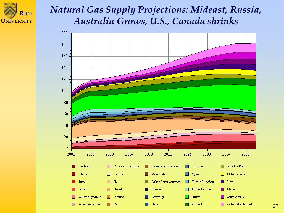 27 R ICE U NIVERSITY Natural Gas Supply Projections: Mideast, Russia, Australia Grows, U.S., Canada shrinks