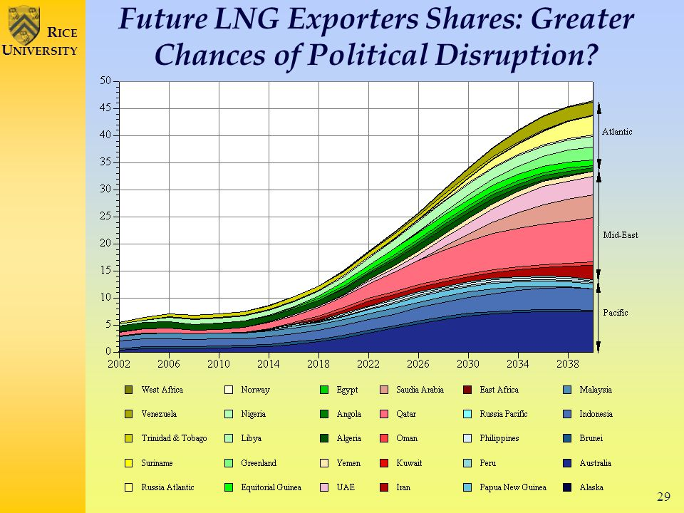 29 R ICE U NIVERSITY Future LNG Exporters Shares: Greater Chances of Political Disruption?