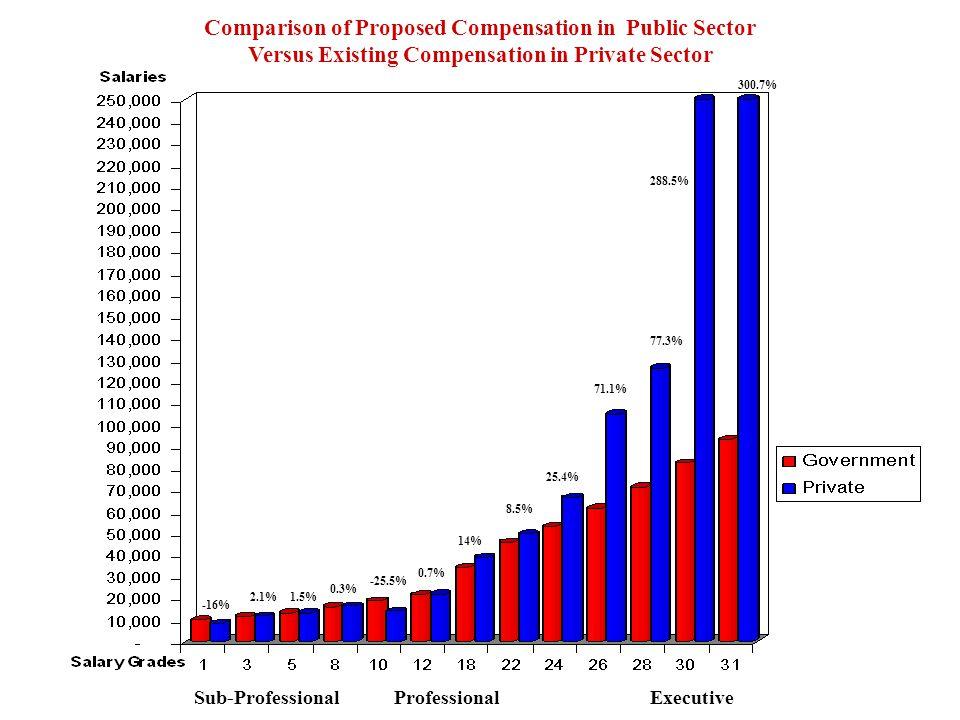 Sub-ProfessionalProfessionalExecutive Comparison of Proposed Compensation in Public Sector Versus Existing Compensation in Private Sector 300.7% -16% 2.1%1.5% 0.3% -25.5% 0.7% 14% 8.5% 25.4% 71.1% 77.3% 288.5%