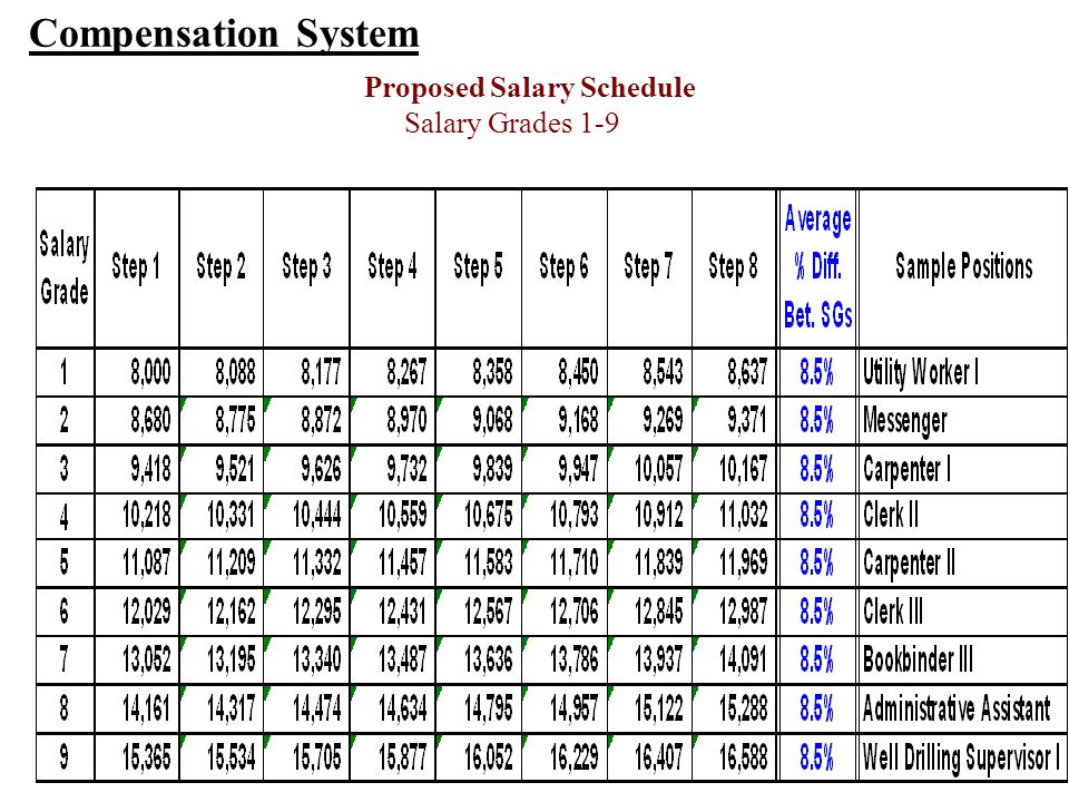 Compensation System Proposed Salary Schedule Salary Grades 1-9
