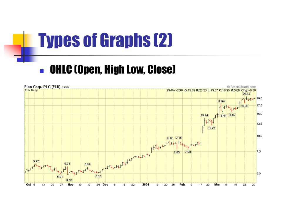Types of Graphs (2) OHLC (Open, High Low, Close)