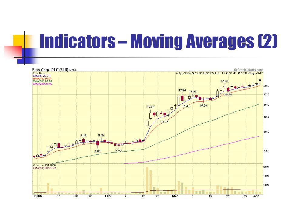 Indicators – Moving Averages (2)