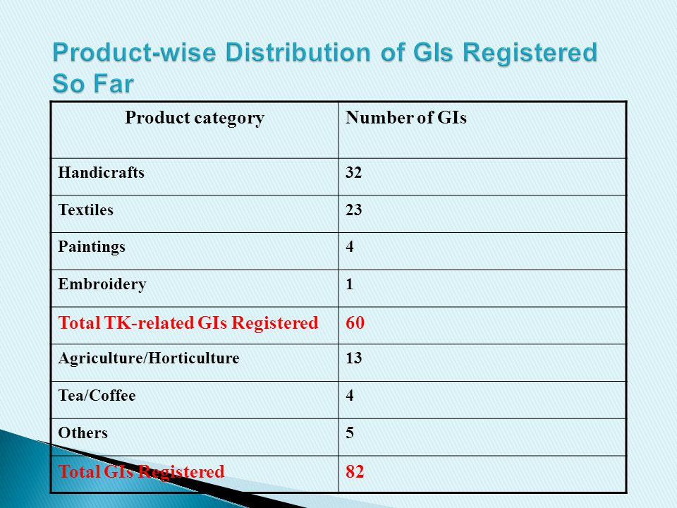 Product categoryNumber of GIs Handicrafts32 Textiles23 Paintings4 Embroidery1 Total TK-related GIs Registered60 Agriculture/Horticulture13 Tea/Coffee4 Others5 Total GIs Registered82