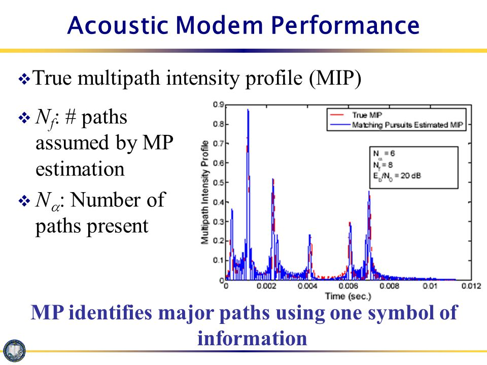UWA Walsh/m-sequence GMHT-MP Modem Note: 112 Nyquist samples/symbol + 112 samples for channel clearing.