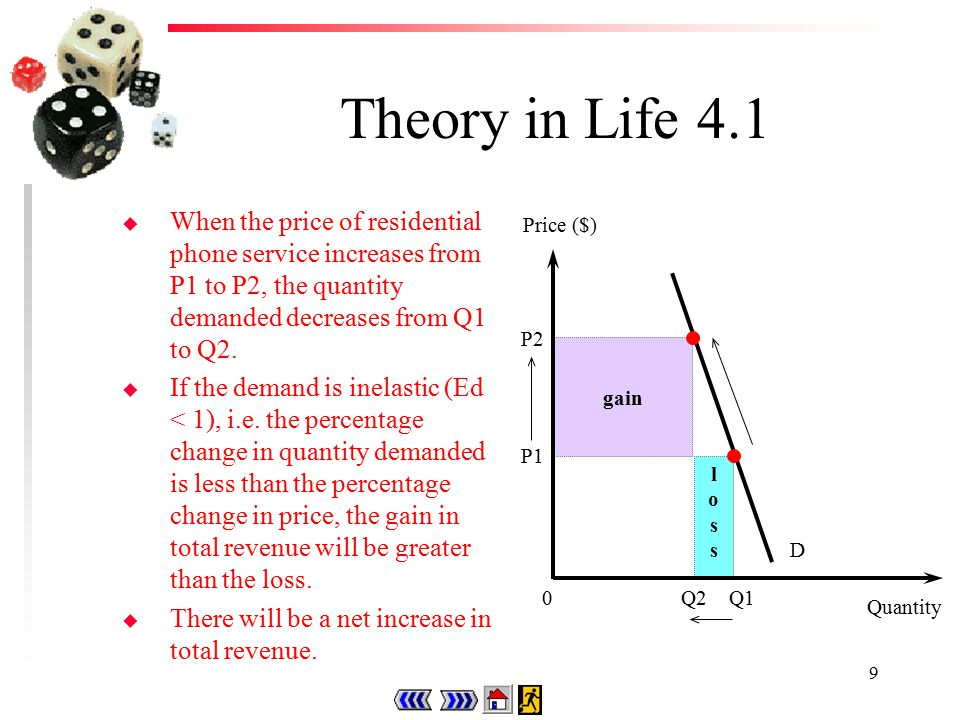 9 Theory in Life 4.1 u When the price of residential phone service increases from P1 to P2, the quantity demanded decreases from Q1 to Q2.