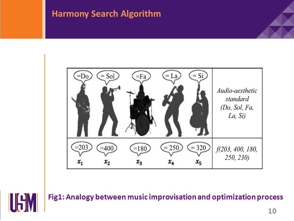 Harmony Search Algorithm Fig1: Analogy between music improvisation and optimization process 10