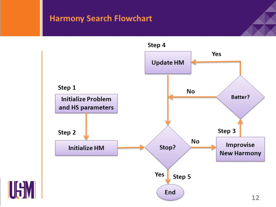 Harmony Search Flowchart Step 4 Step 5 Initialize Problem and HS parameters Initialize HM Stop.