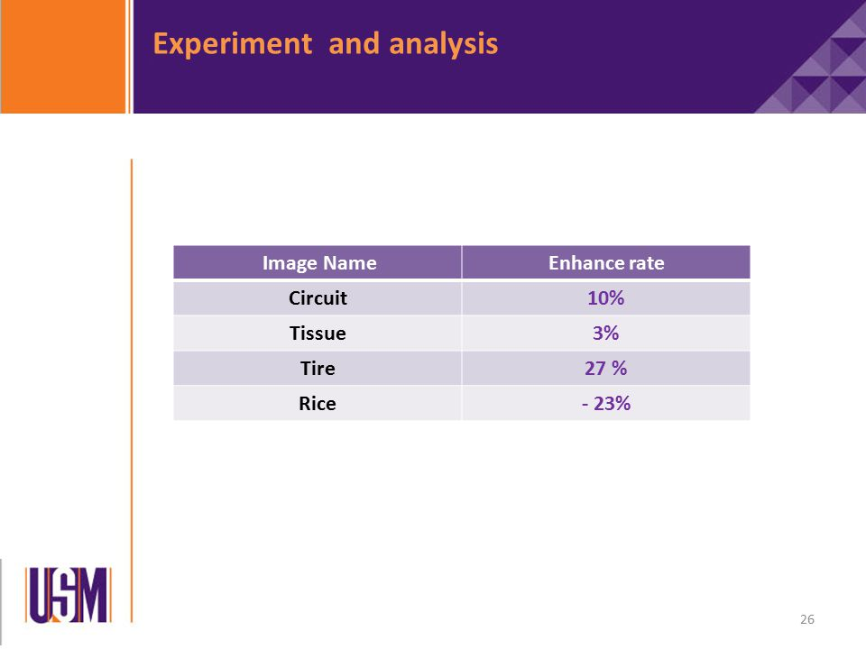 Experiment and analysis Image NameEnhance rate Circuit10% Tissue3% Tire27 % Rice- 23% 26