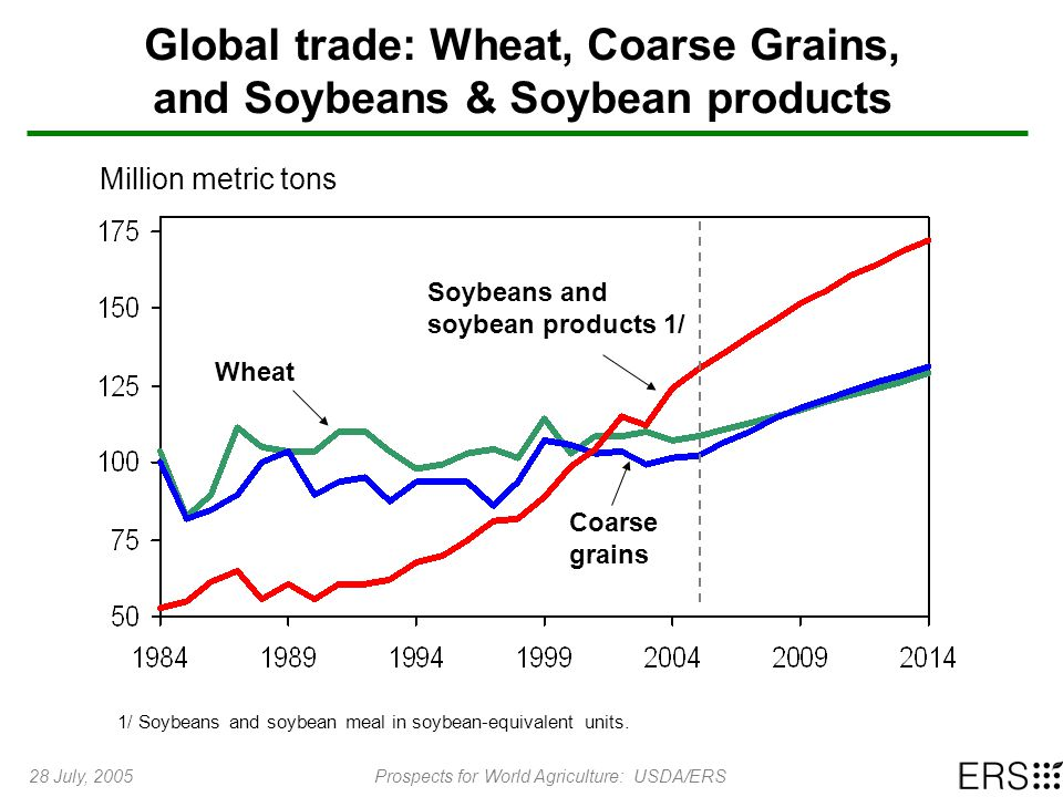28 July, 2005Prospects for World Agriculture: USDA/ERS Global trade: Wheat, Coarse Grains, and Soybeans & Soybean products Million metric tons Soybean